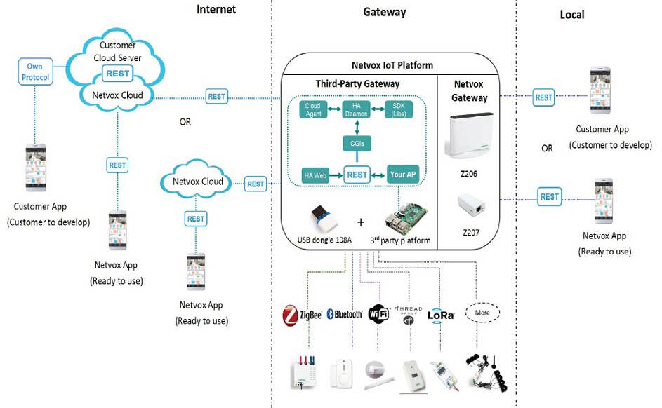 Iot Solution Starter Kit